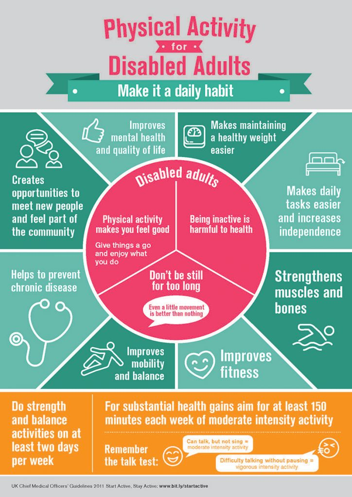 Physical Activity Disability Infographic