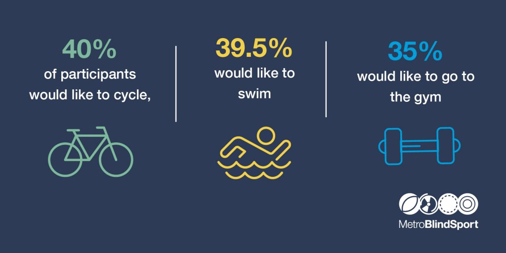 infographic showing how many percent of our members would like to Cycle 40%,  Swim 39.5 %  and go to the  Gym 35%