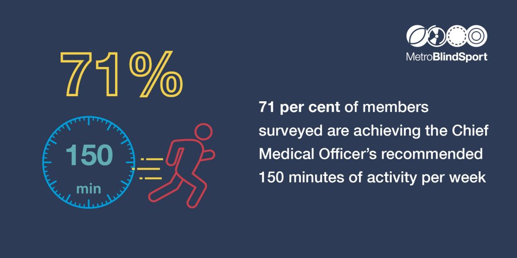 A infographic saying 71% of our members achieve the recommended 150 minutes of activity per week