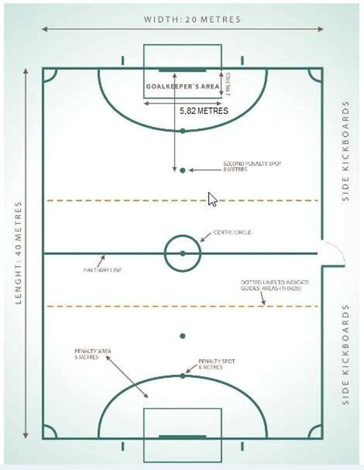Blind football pitch diagram with measurement of dimensions, for example: Width 20 metres and Length 40 metres